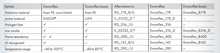 Enviroflex Halogen free alternatives to RG cables