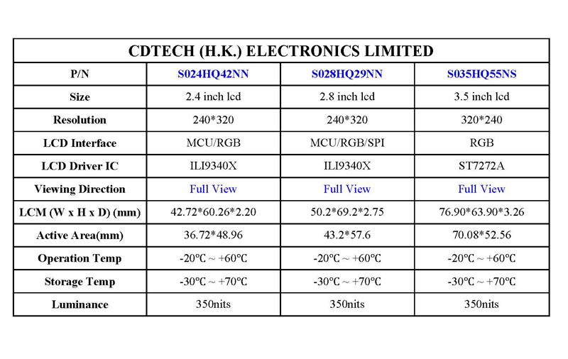 Cidev is proud to present  CDTECH -TFT Full View
