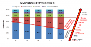 Figure 4 Heterogeneous Function Market Share (source IC Insight)