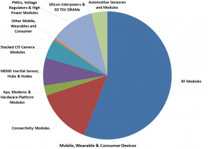 Figure 3 2015 SiP Market by Device type (source Techsearch International)