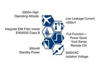 cidev presents P-DUKE ac/dc Power Supply