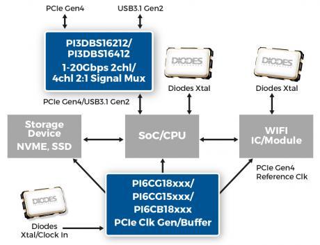 PCIe® Gen 4 1-20Gbps Multichannel Mux/DeMUX